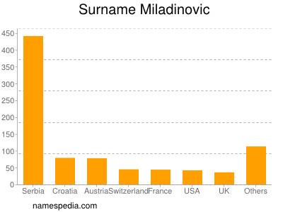 Surname Miladinovic