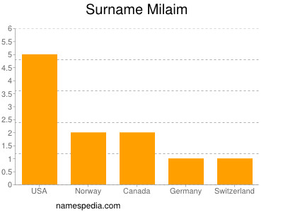 Surname Milaim