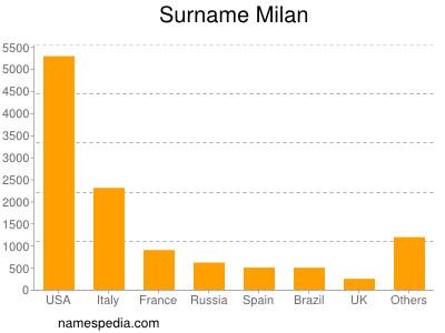 Surname Milan