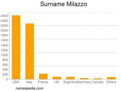 Surname Milazzo