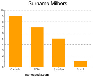 Surname Milbers