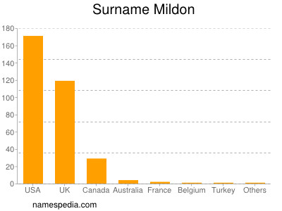 Surname Mildon