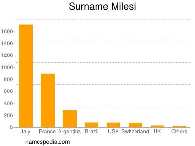Surname Milesi