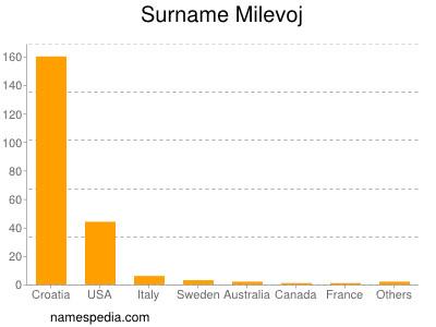 Surname Milevoj
