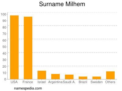 Surname Milhem