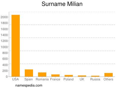 Surname Milian