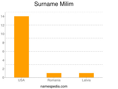 Surname Milim