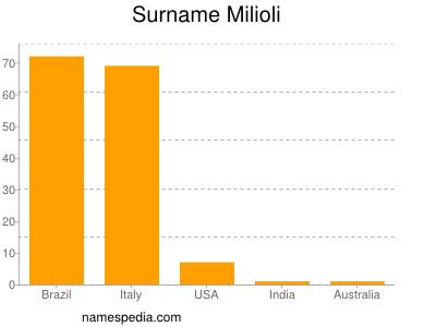 Surname Milioli