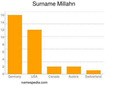 Surname Millahn