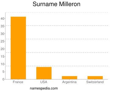 Surname Milleron