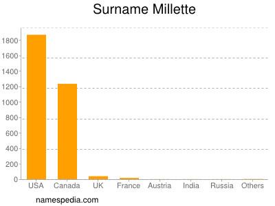 Surname Millette