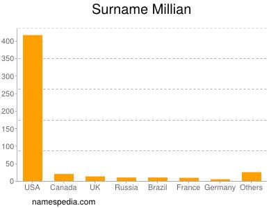 Surname Millian