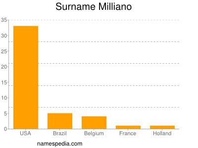 Surname Milliano