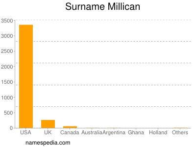 Surname Millican