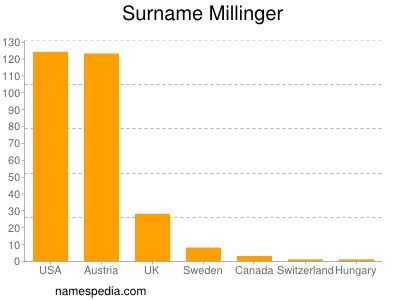 Surname Millinger
