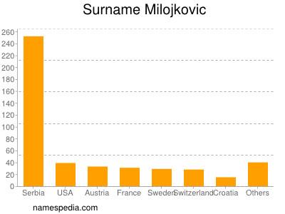 Surname Milojkovic
