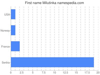 Given name Milutinka