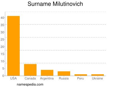 Surname Milutinovich