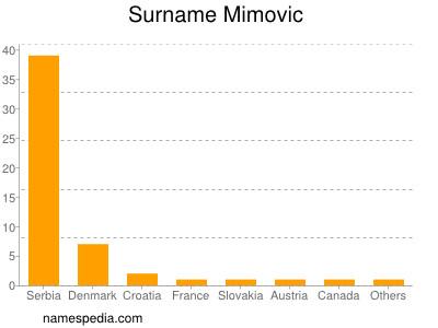 Surname Mimovic