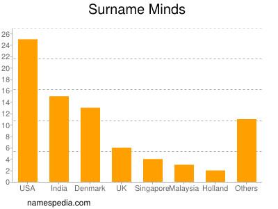 Surname Minds