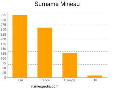 Surname Mineau