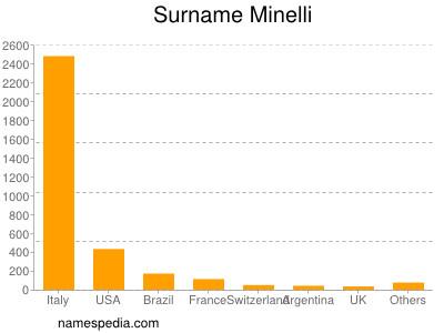 Surname Minelli