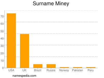 Surname Miney