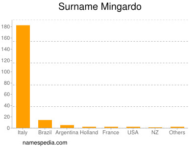 Surname Mingardo