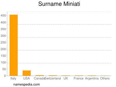 Surname Miniati
