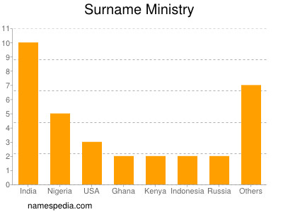 Surname Ministry