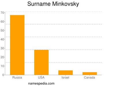 Surname Minkovsky