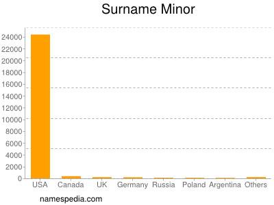 Surname Minor
