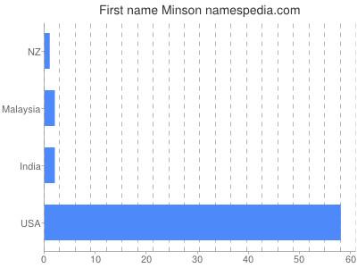 Given name Minson