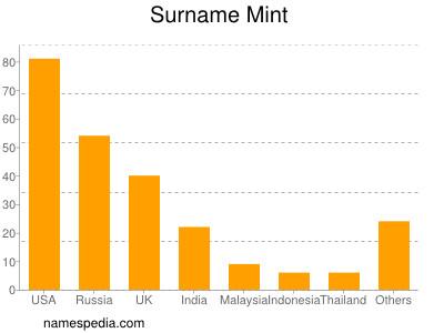 Surname Mint