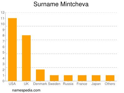 Surname Mintcheva