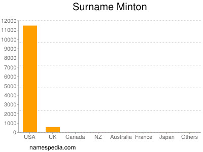 Surname Minton