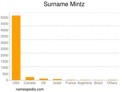 Surname Mintz