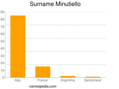 Surname Minutiello