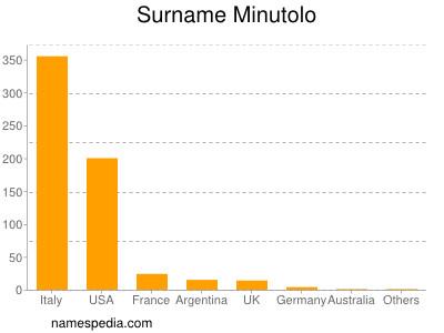 Surname Minutolo