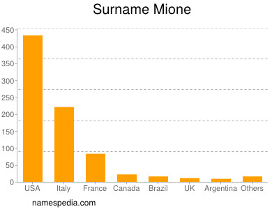 Surname Mione