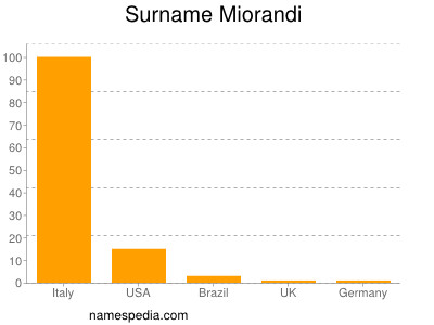 Surname Miorandi