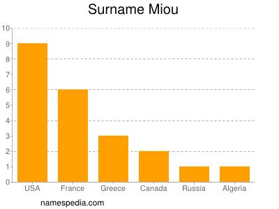 Surname Miou