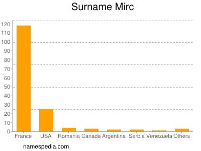 Surname Mirc