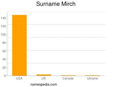Surname Mirch
