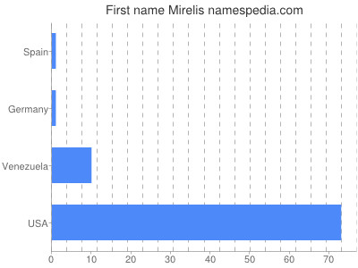 Given name Mirelis
