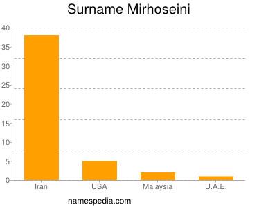 Surname Mirhoseini