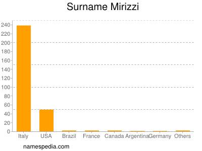 Surname Mirizzi
