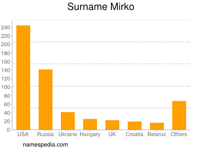 Surname Mirko