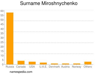 Surname Miroshnychenko