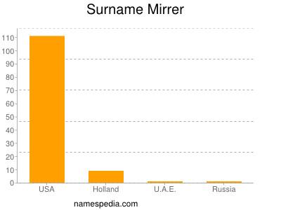 Surname Mirrer